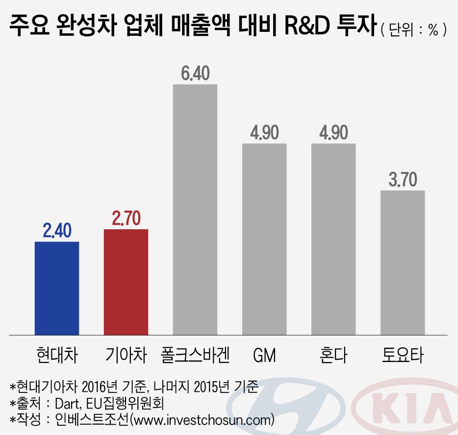 주요 완성차 업체 매출액 대비 R&D 투자
