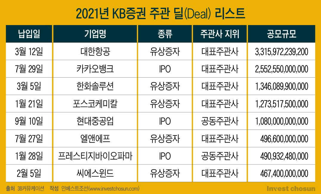 LG엔솔 IPO 지연에 울고 웃는 증권사들...'올해 1위 누구나 가능'