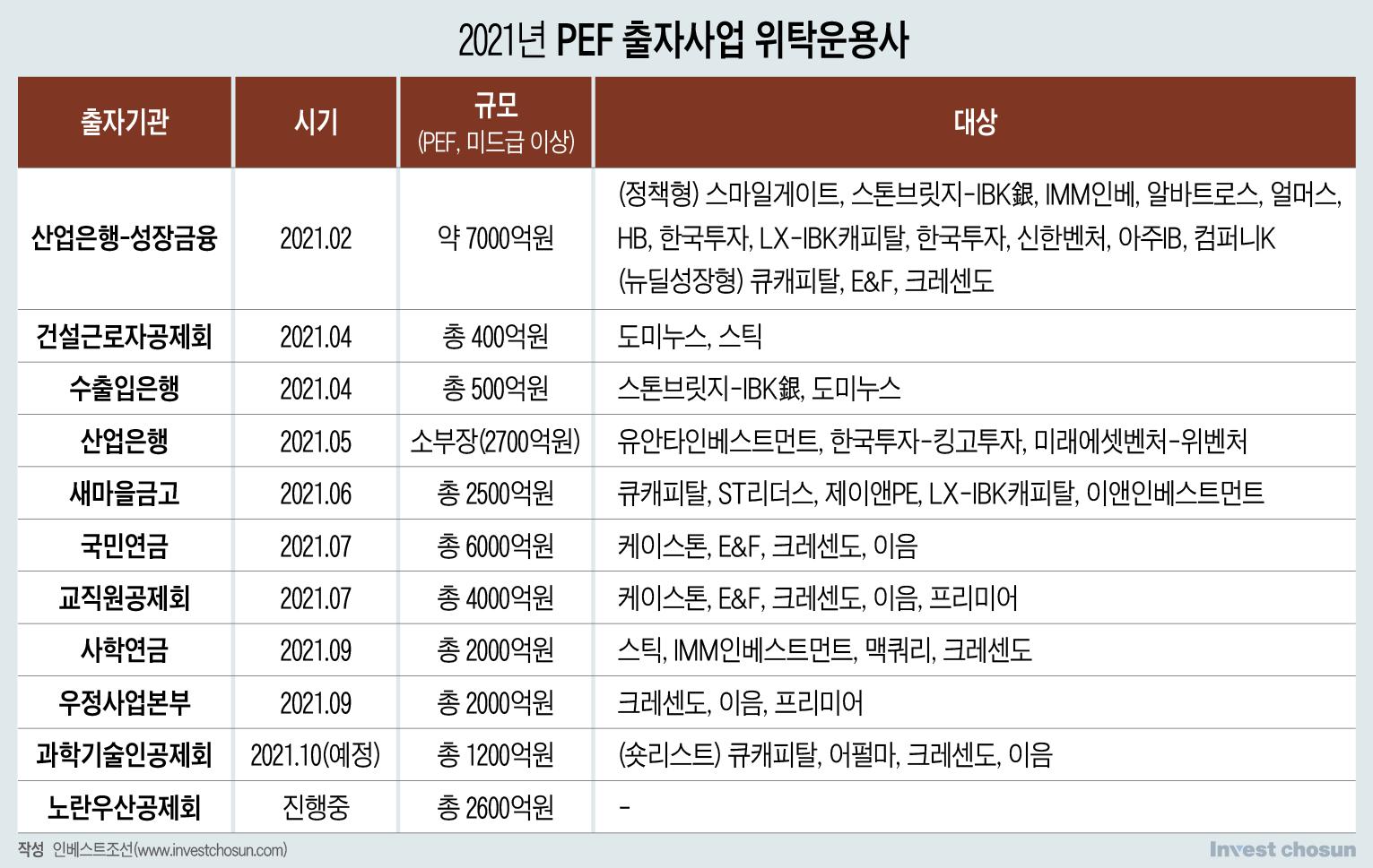 PEF 펀드레이징 마무리…키워드는 ESG·뉴딜·비대면