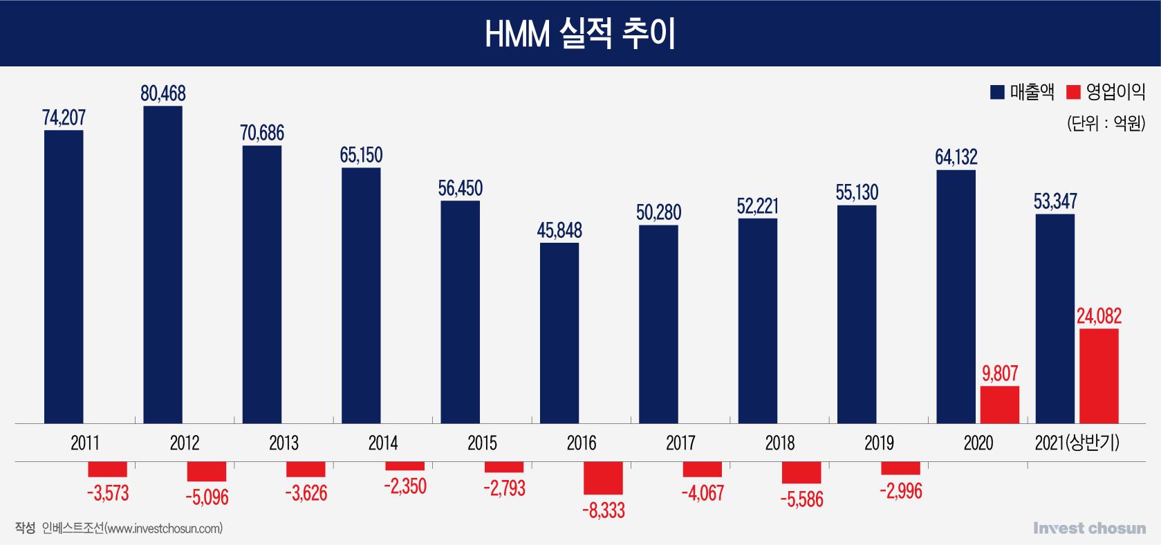 HMM, 호황에도 경영 불확실성 여전…해진공 자문 용역도 진행