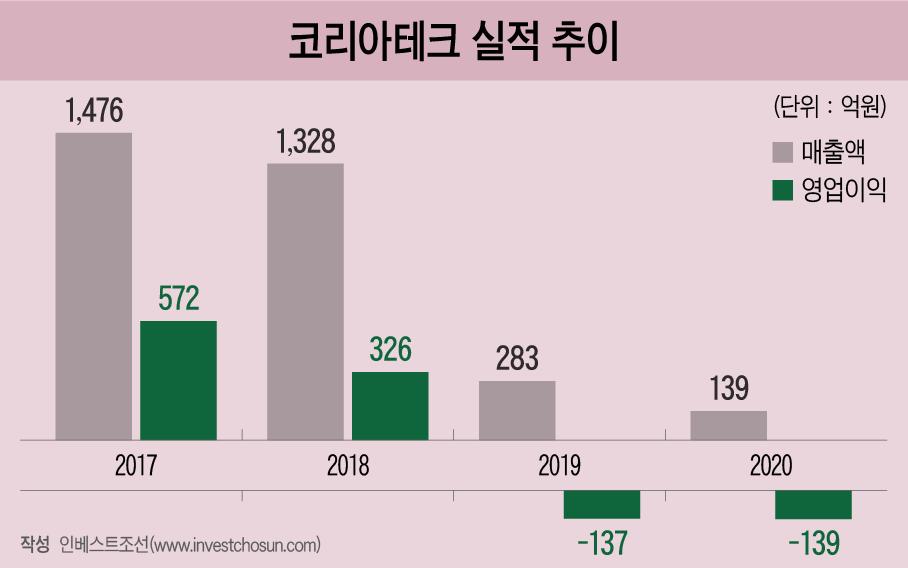 '김고은 멀티밤' 코리아테크, 투자 유치 추진